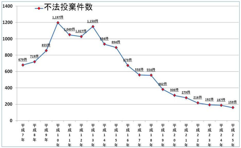 不法投棄件数の年度別推移