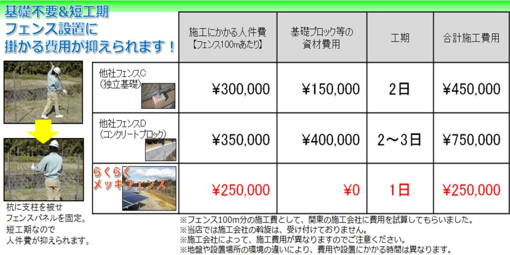 基礎が要らず短工期なので、フェンス設置にかかる費用が抑えられます その②