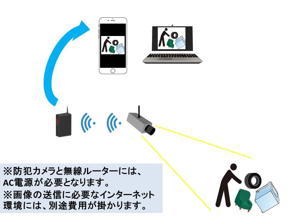 インターネット環境